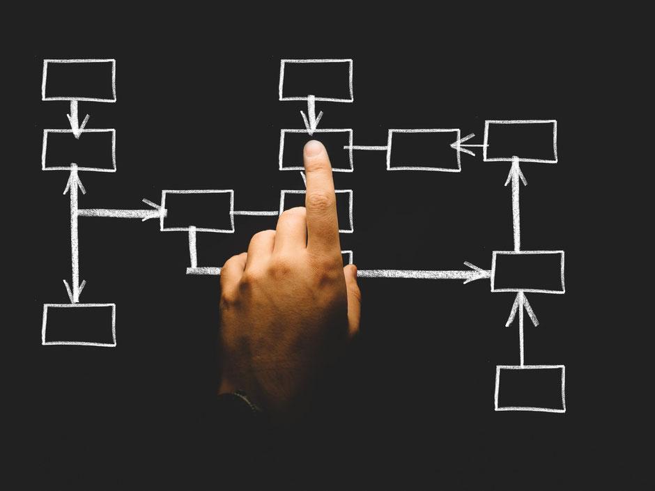 Unternehmens Prozess, Prozessstrukturen