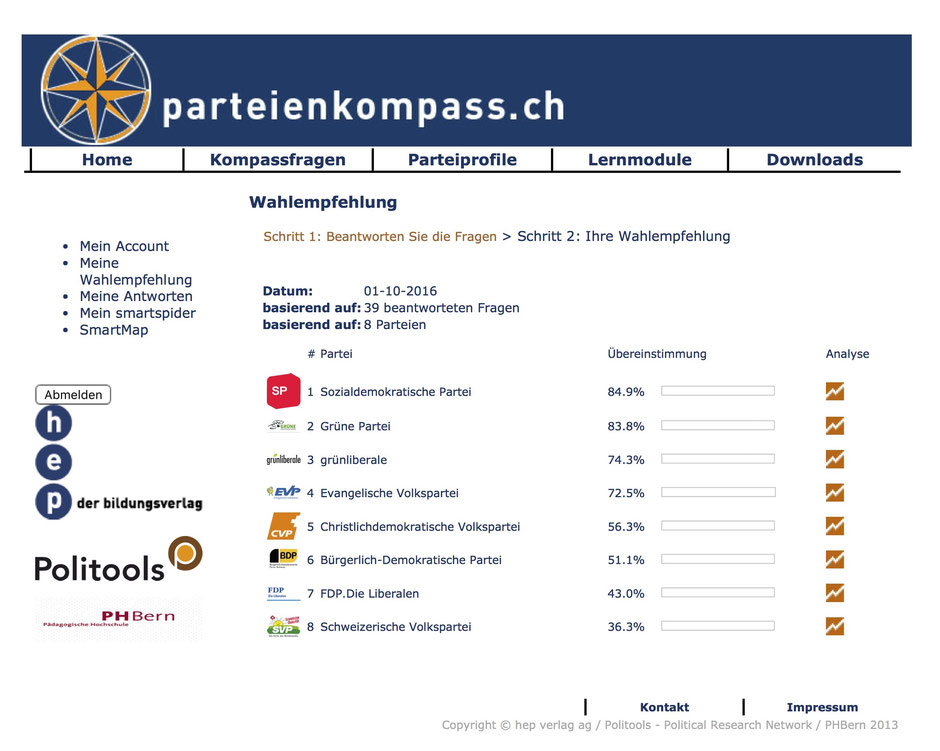 Paerteienkompass.ch - 39 Fragen beantwortet, Auflistung der Parteien-Übereinstimmung