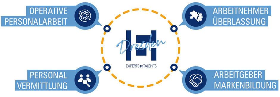 Personaldienstleistungen Experts & Talents Dresden
