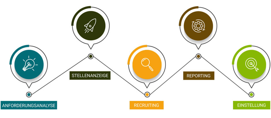 EXPERTS & TALENTS Dresden - transparenter Personalvermittlungsprozess