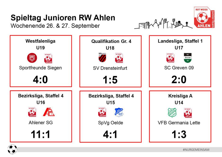 Rot Weiß Ahlen Junioren Ergebnisse. Wochenende: 26. - 27. September 2020