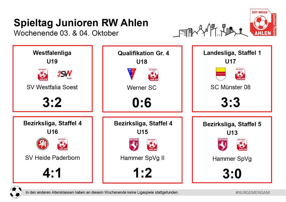 Rot Weiß Ahlen Junioren Ergebnisse. Wochenende: 03. - 04. Oktober 2020