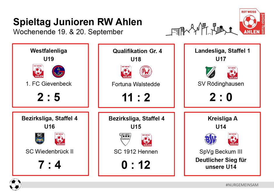 Rot Weiß Ahlen Junioren Ergebnisse. Wochenende: 19. - 20. September 2020