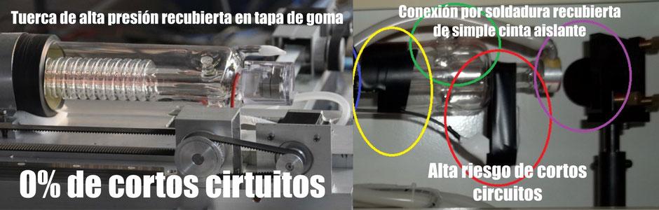 la peor forma conectar un tubo láser.