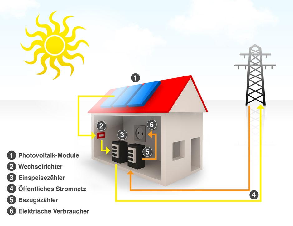 Funktionsprinzip Photovoltaik