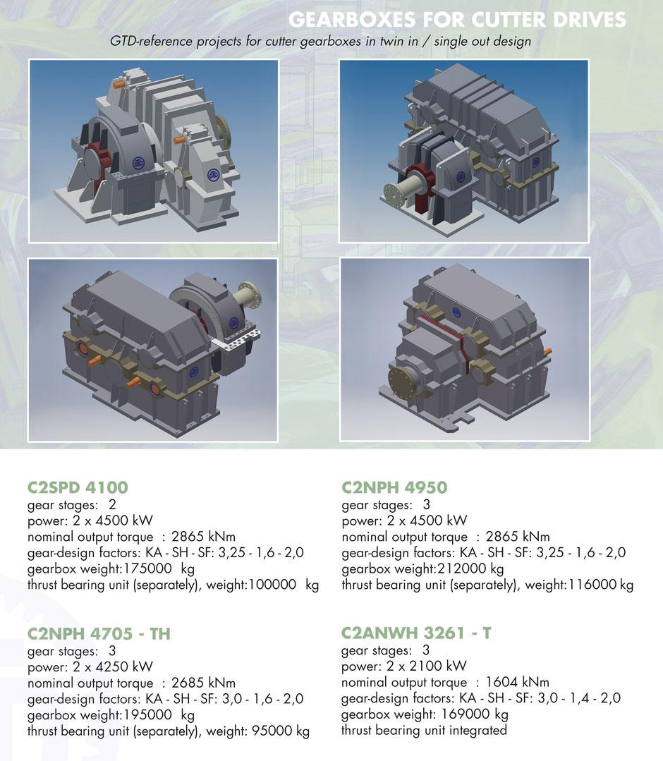cutter drives, Getriebetechnik Dessau