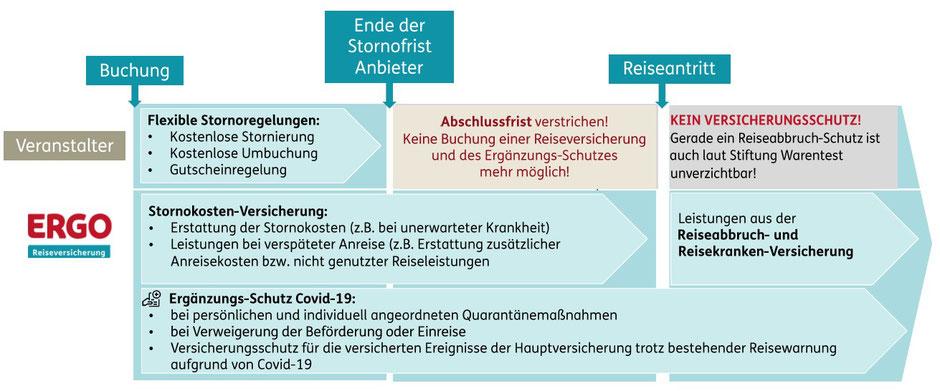 Lohnt sich der Abschluss einer Reiserücktritts- und Reiseabbruch-Versicherung bei flexiblen Stornofristen?