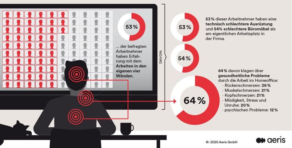 Freigabe & Quelle: Aeris GmbH, vergrößern: Klick!