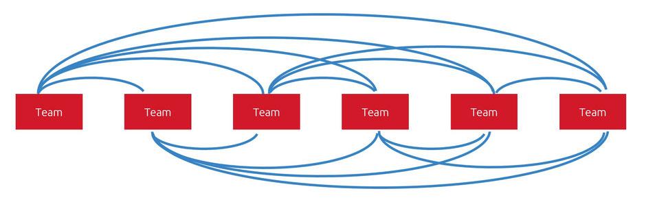 jedes Team muss sich mit jedem weiteren austauschen. Es entstehen 6 Stand-Ups je Team!