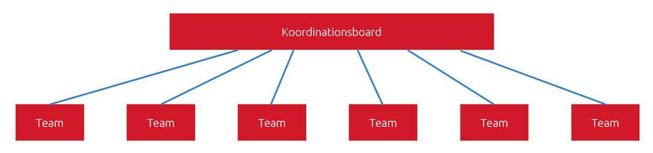 Das Koordinations Kanban Board ist mit den operativen Kanban Boards der Teams verbunden