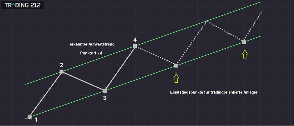 Darstellung Technische Analyse
