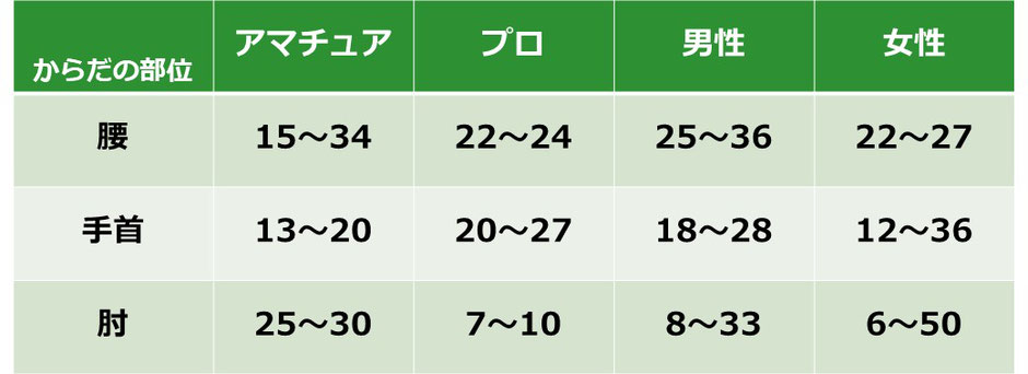 McHardy A et al. Golf injuries: a review of the literatureより引用。数字の単位は%です。