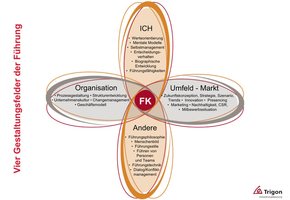 Führungskräfte-Entwicklung und ihre Gestaltungsfelder