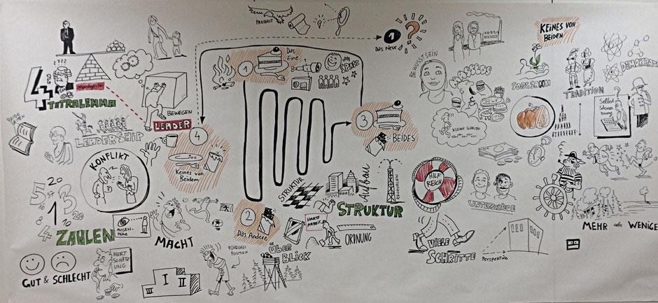 Wolfgang Grilz und Brigitta Hager leiteten einen Workshop zum Thema Entscheidungsfindung angesichts der zunehmenden Ambiguität und Komplexität in Unternehmen.