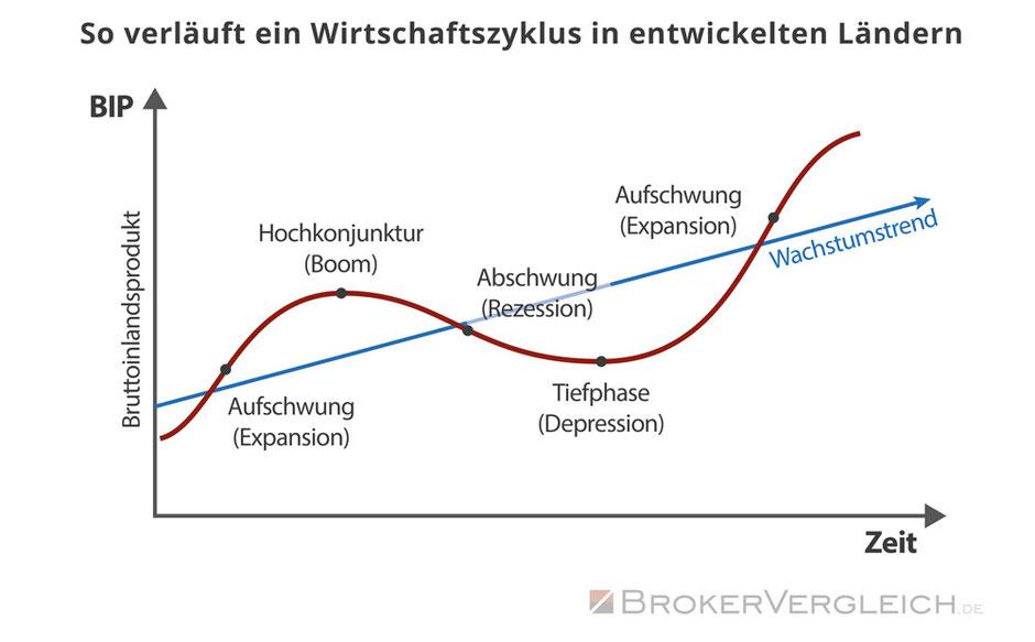 Quelle: www.brokervergleich.de/bilder/infografik-konjunkturzyklus.jpg