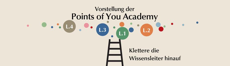 Points of you Einführungskurs in Basel und Zürich mit Andrea C. Müller, QUIVIT Coaching und Entwicklung, Fotokarten, neue Perspektiven und Blickwinkel