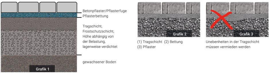 Verlegehinweise Pflaster, Pflasterunterbau, Tragschicht, Pflasterbett