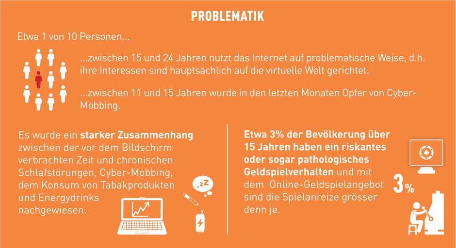 Infografk der Gesundheitsförderung Schweiz 2021