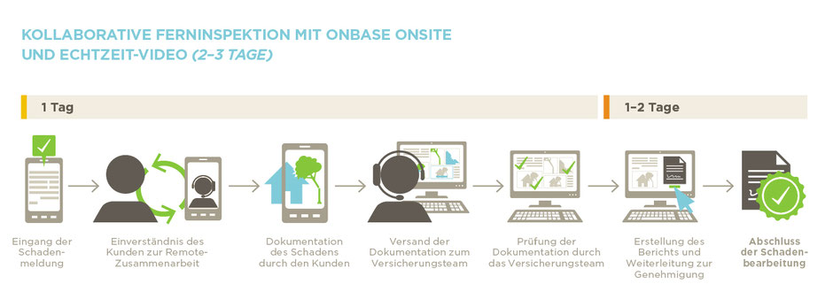 Real-Time-Collaboration mit OnBase Onsite. (Copyright: Hyland)