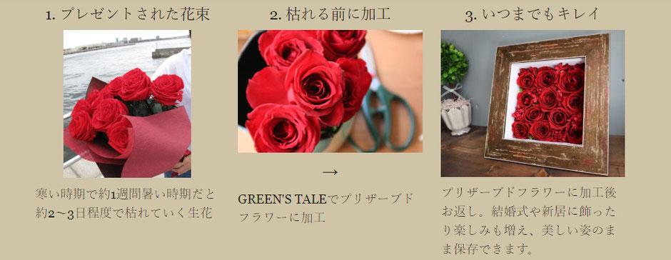 花束やブーケを保存できるようにプリザーブドフラワーに加工いたします プリザーブドフラワー専門店 GREEN'S TALE