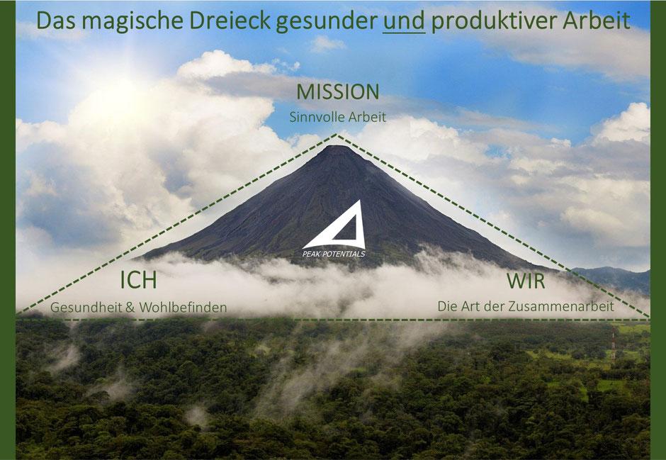 Das magische Dreieck gesunder und produktiver Arbeit