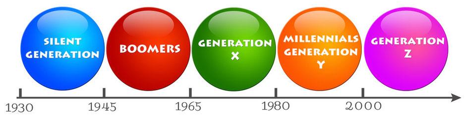 management intergénérationnel efficace - management intergénérationnel article - management intergénérationnel caractéristiques - management intergénérationnel les clefs pour comprendre et s'adapter - management intergenerationnel entreprise
