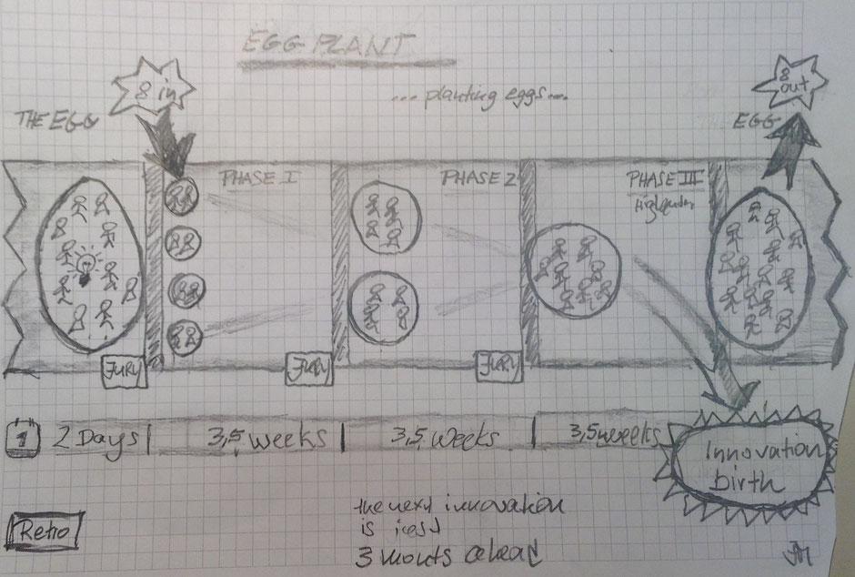 Abb. 1.: Der Gesamtprozess: Von vielen Ideen bis zu einer marktfähigen Innovation in zwölf Wochen