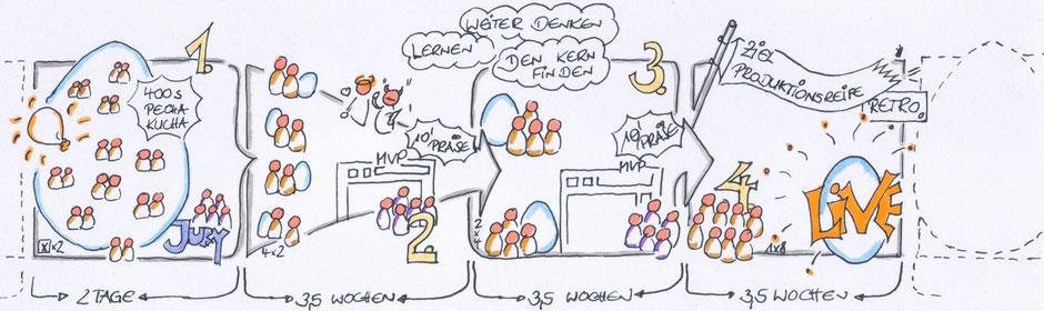 EggPlant-Prozess im Überblick, Zeichnung: Judith Andresen