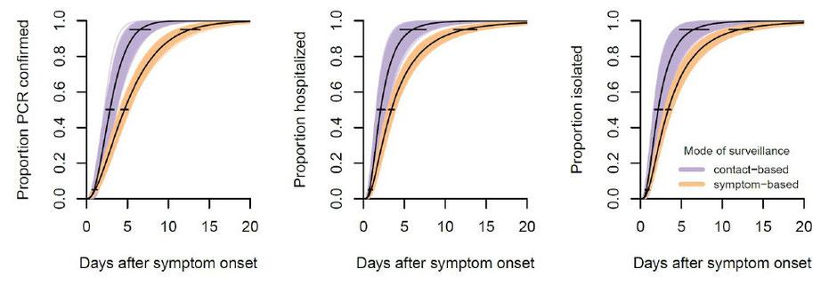 Tage bis zur Diagnose,   Tage bis zur Hospitalisierung,  Tage bis zur Quarantäne/Isolierung
