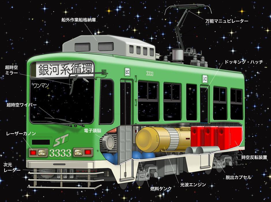 特別図解 これが宇宙軌道電車 札幌市電3300型だ!