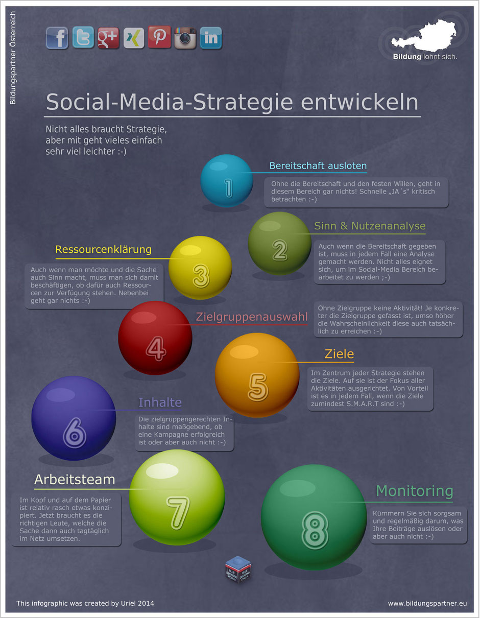 Social Media Strategie entwickeln
