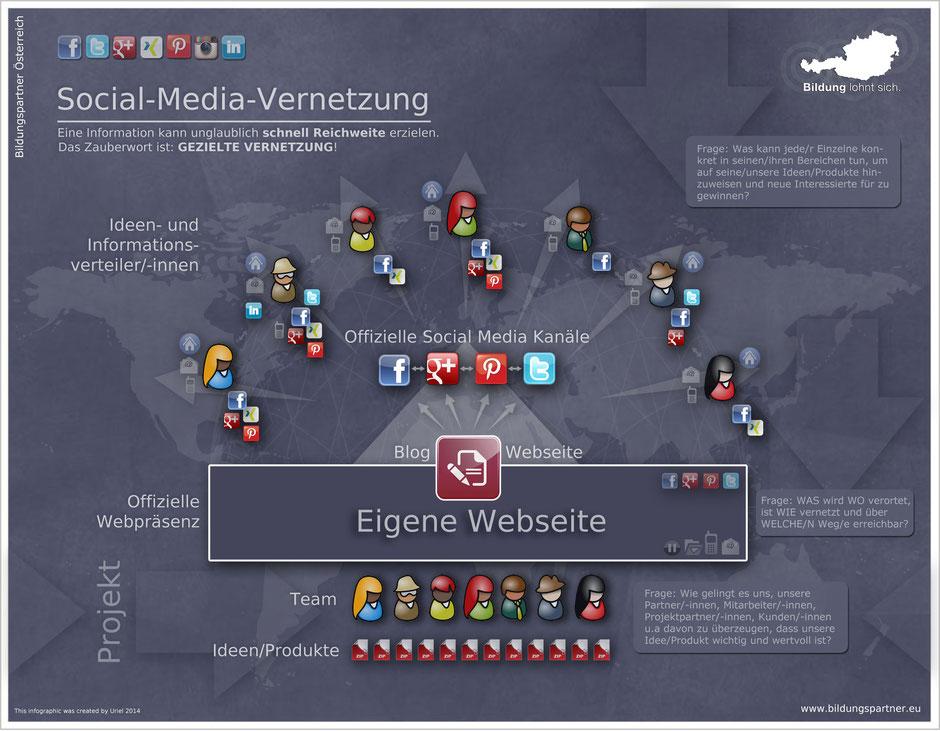 Social-Media-Verortung, Vernetzung und Beteiligung
