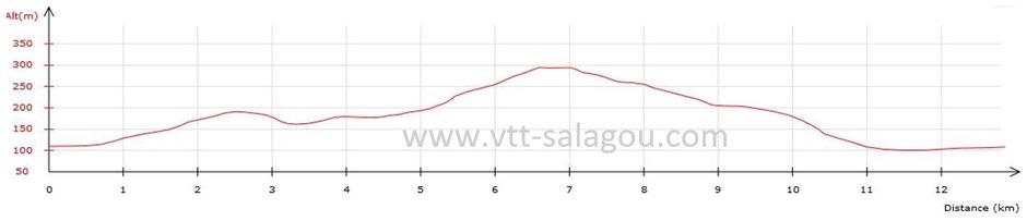 Circuit VTT et plan VTT dans l'Hérault, VTT électrique, Vélo électrique Ozone VTT Cycles 34 VTT salagou