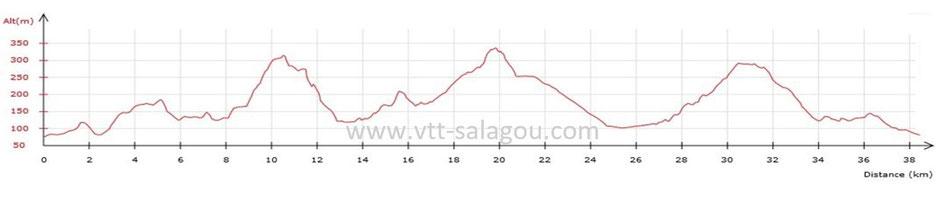 Circuit VTT et plan VTT dans l'Hérault, VAE VTT électrique, Vélo électrique Ozone VTT Cycles 34 VTT salagou