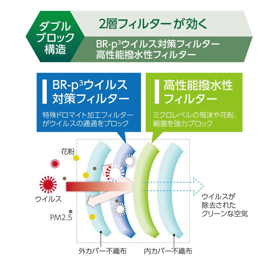 バリエールブロック ウイルス対策マスクの4層構造イラスト