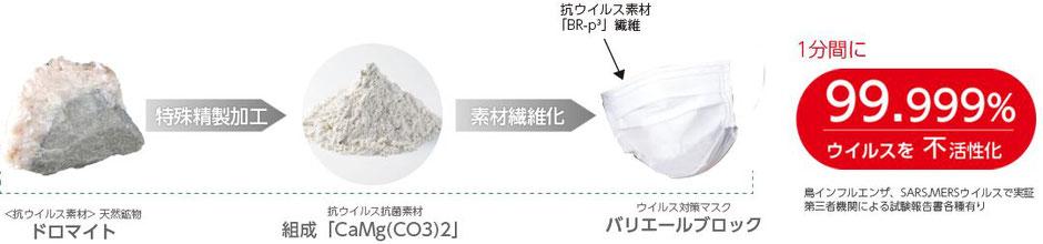 天然鉱石ドロマイトを使用したバリエールブロックマスクのウイルス不活性化の仕組み画像
