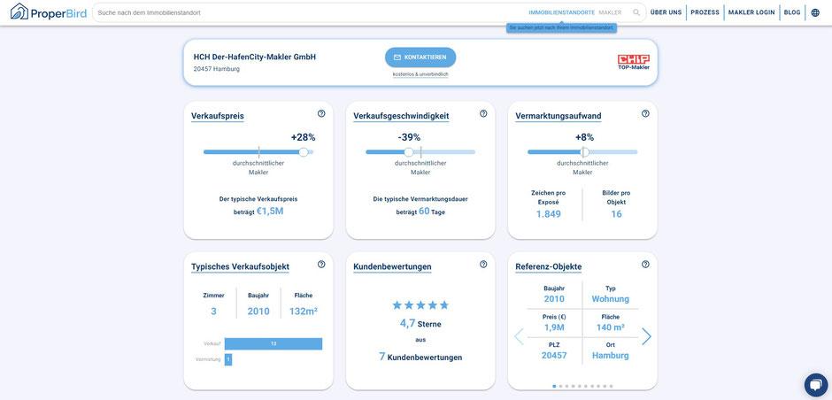 Detailauswertung für HCH Der HafenCity-Makler GmbH im CHIP-Maklertest 2021/22