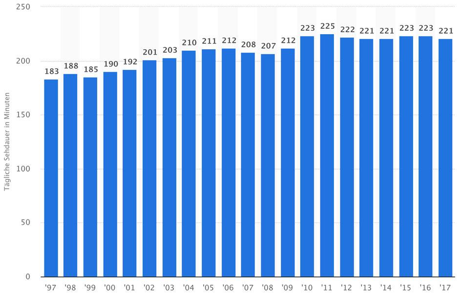 Durchschnittliche tägliche Fernsehdauer in Deutschland in den Jahren 1997 bis 2017