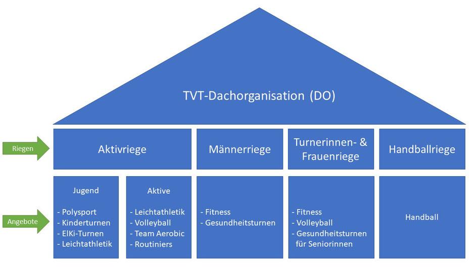 Organigramm - TVT Dachorganisation