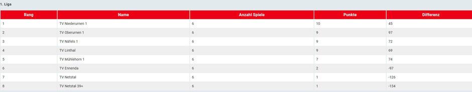 Enge Sache: Die aktuelle Tabelle der 1. Liga