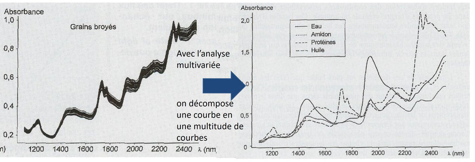 Explications spectromètre proche infrarouge