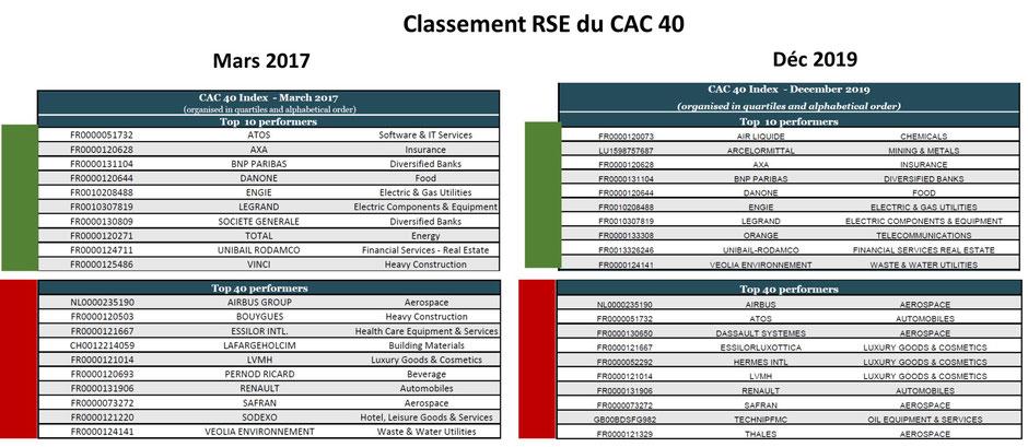 Classement RSE CAC 40