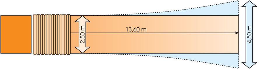 Man sieht ein Schema des Maschinentransport LKW Hängers in orange und die Längenangabe von 13,60 Meter.