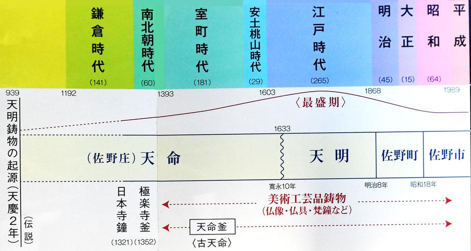 栃木県佐野市天明鋳物歴史年表