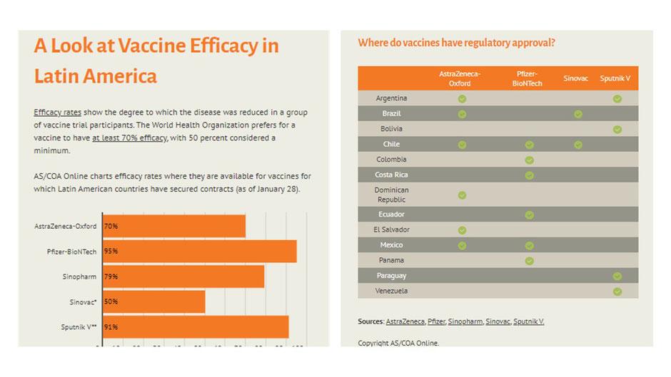 Effectiveness of each vaccine (source AS/COA).