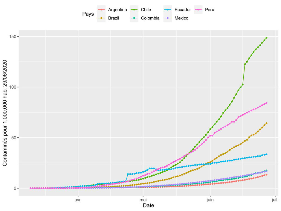 COVID 19 in Latin America (JHU data June 29,2020) (a) cases per 1,000,000 hab.