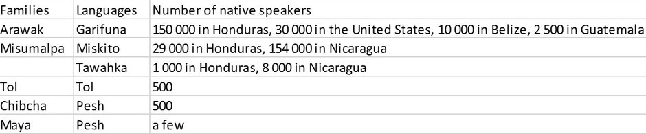 Table 1. Indigenous languages spoken in Honduras (Data: national census from different countries, www.ethnologue.com)