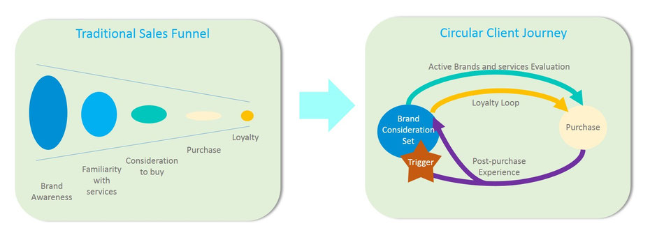 SEED Advisory - From traditional linear sales funnel towards a circular customer decision journey