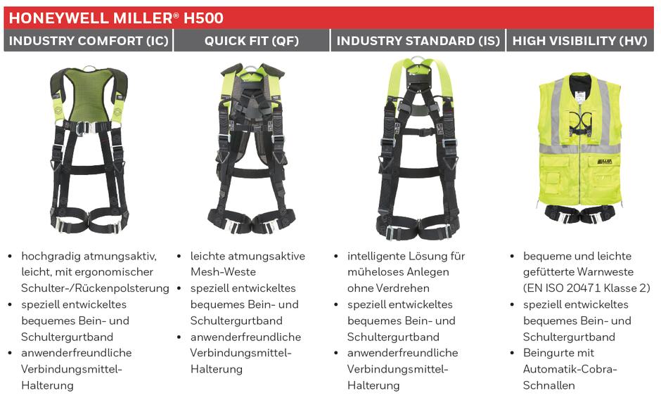 Alle Modelle des Miller Auffanggurts H500