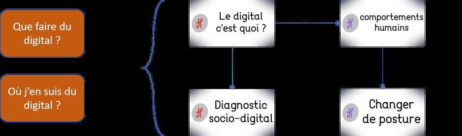 Parcours de prestation HISACTO pour répondre à que faire du digital ou bien où j'en suis du digital ?